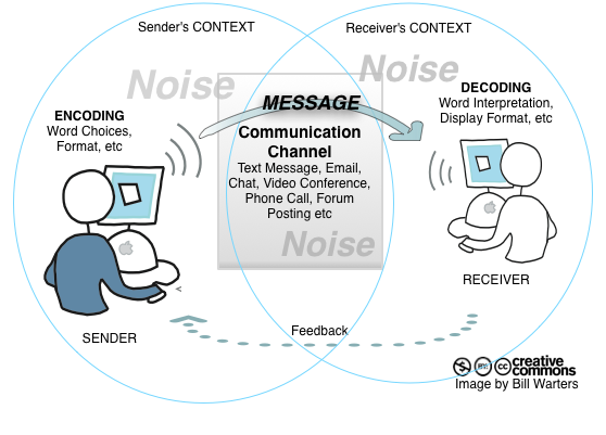 effects of noise in a data communication 39 3 adverse health effects of noise 31 introduction the perception of sounds in day-to-day life is of major importance for human well-being communication through speech, sounds from playing children, music, natural sounds in.